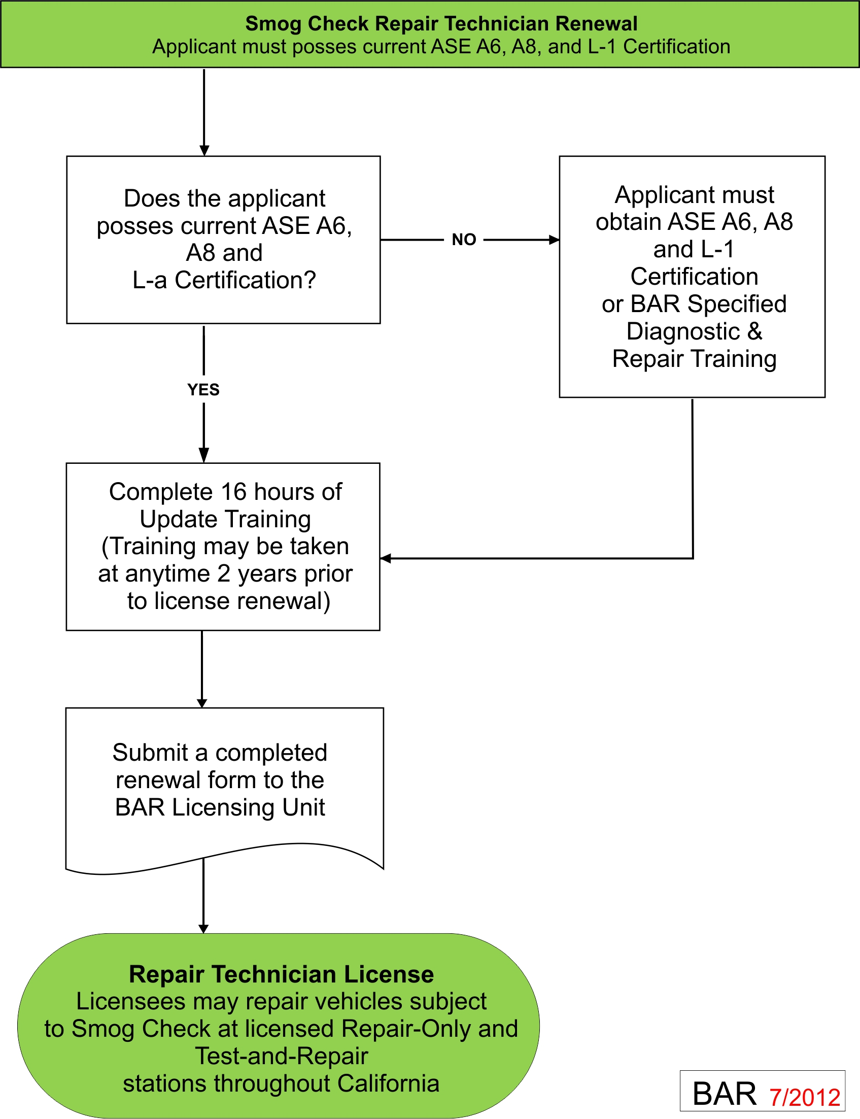 Smogtech institute license renewal license renewal process for inspectors 1betcityfo Image collections